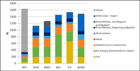 Figuur: Primair energiegebruik , alle scenario's, jaar 2050