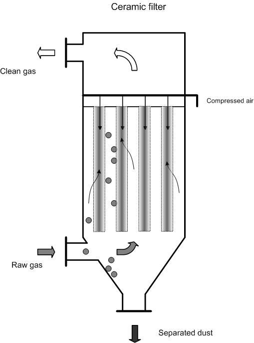 Ceramic Filter Emis