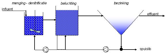 Conventioneel systeem stikstofverwijdering