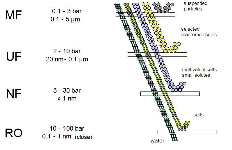 Membrane design