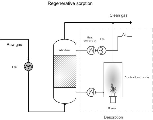 regenerative sorption