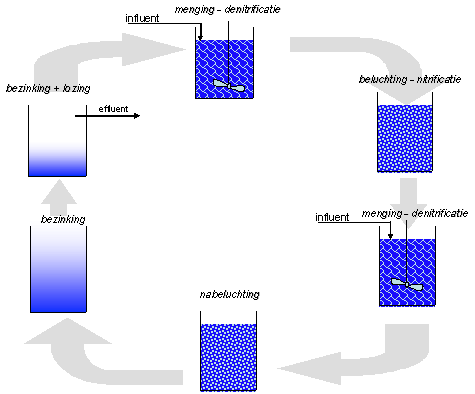 Biologische nutrintverwijdering emis sbr systeem stikstofverwijdering ccuart Gallery