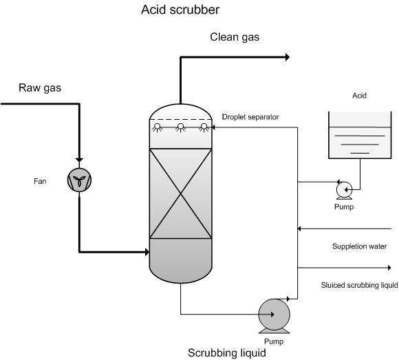Acid Scrubber Emis