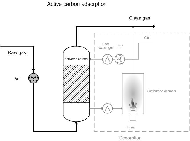Activated Carbon Adsorption Emis