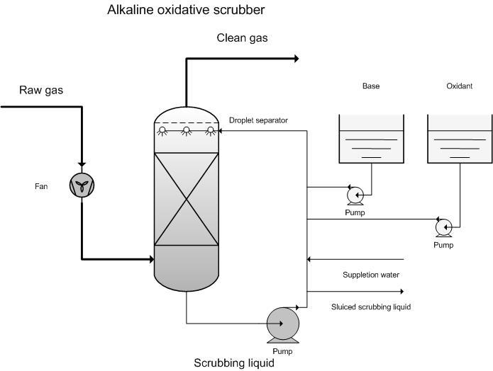 scr process flow diagram boiler steam production diagram