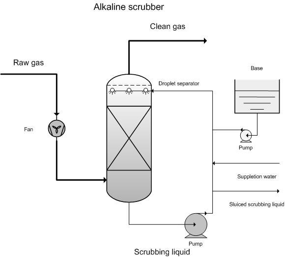 Alkaline Scrubber Emis