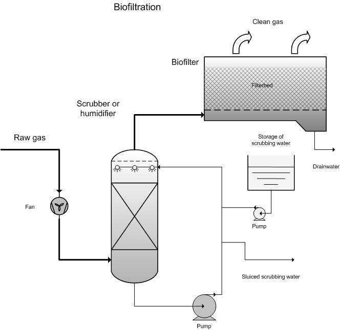 Biofilter Emis