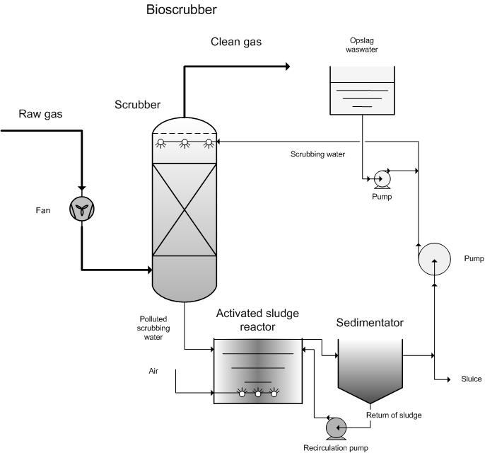 Bioscrubber Emis