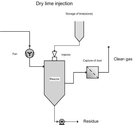 dry lime injection