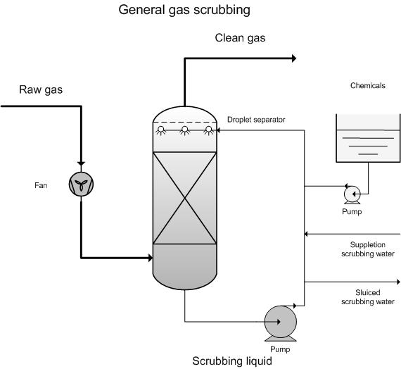 Gas scrubbing - general | EMIS