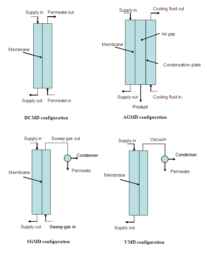 Membrane Distillation Emis