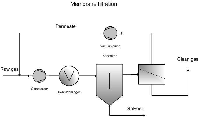 Membrane Filtration Emis