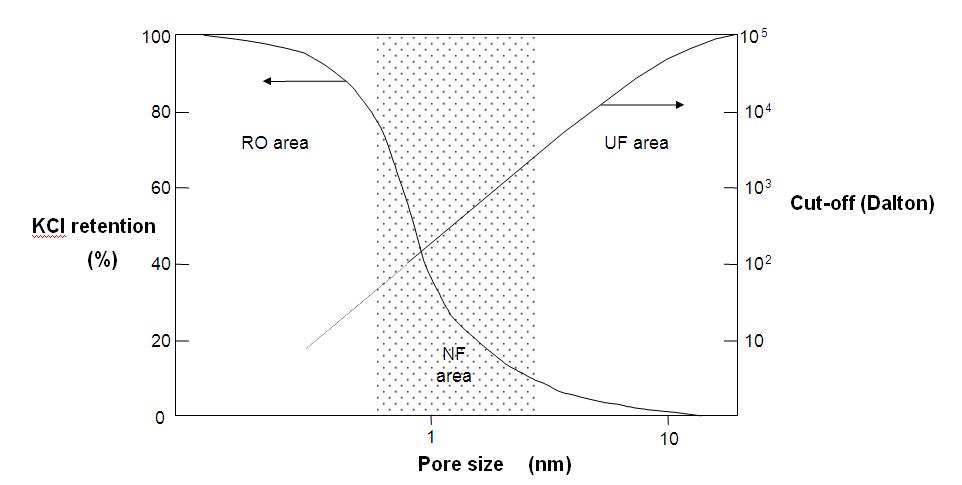 rango operativo de la nanofiltración