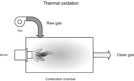Thermal afterburning emis for Design criteria of oxidation pond