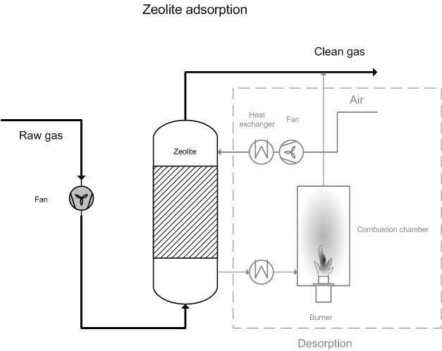 zeolite adsorption
