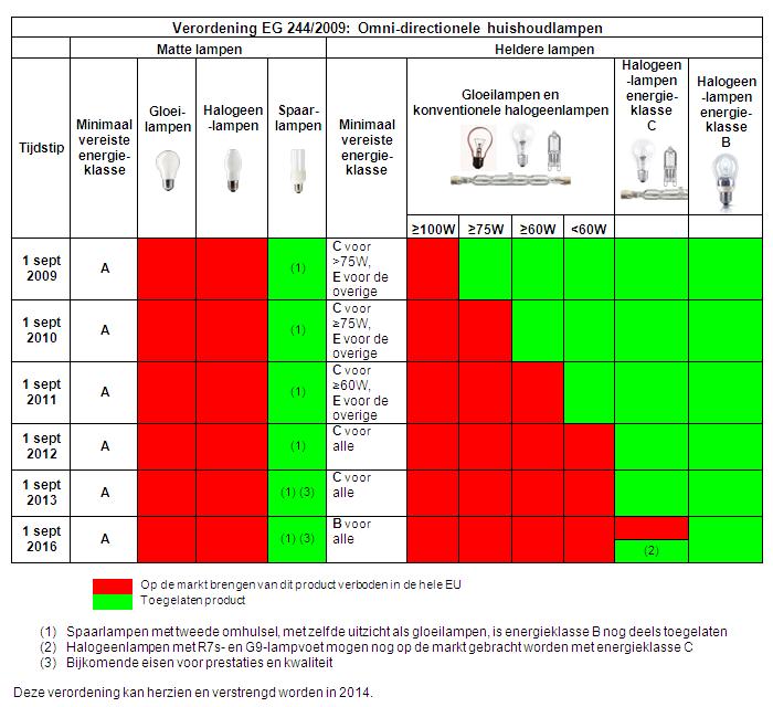 Lichthinder wegen Aanbevelingen, normen en reglementen | EMIS